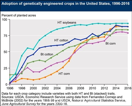 GMO Foods in the USA Chart
