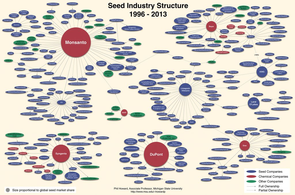 GMO seed industry structure